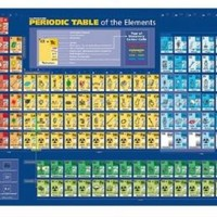 Wall Chart Periodic Table
